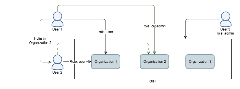 Users and Identities in OIH