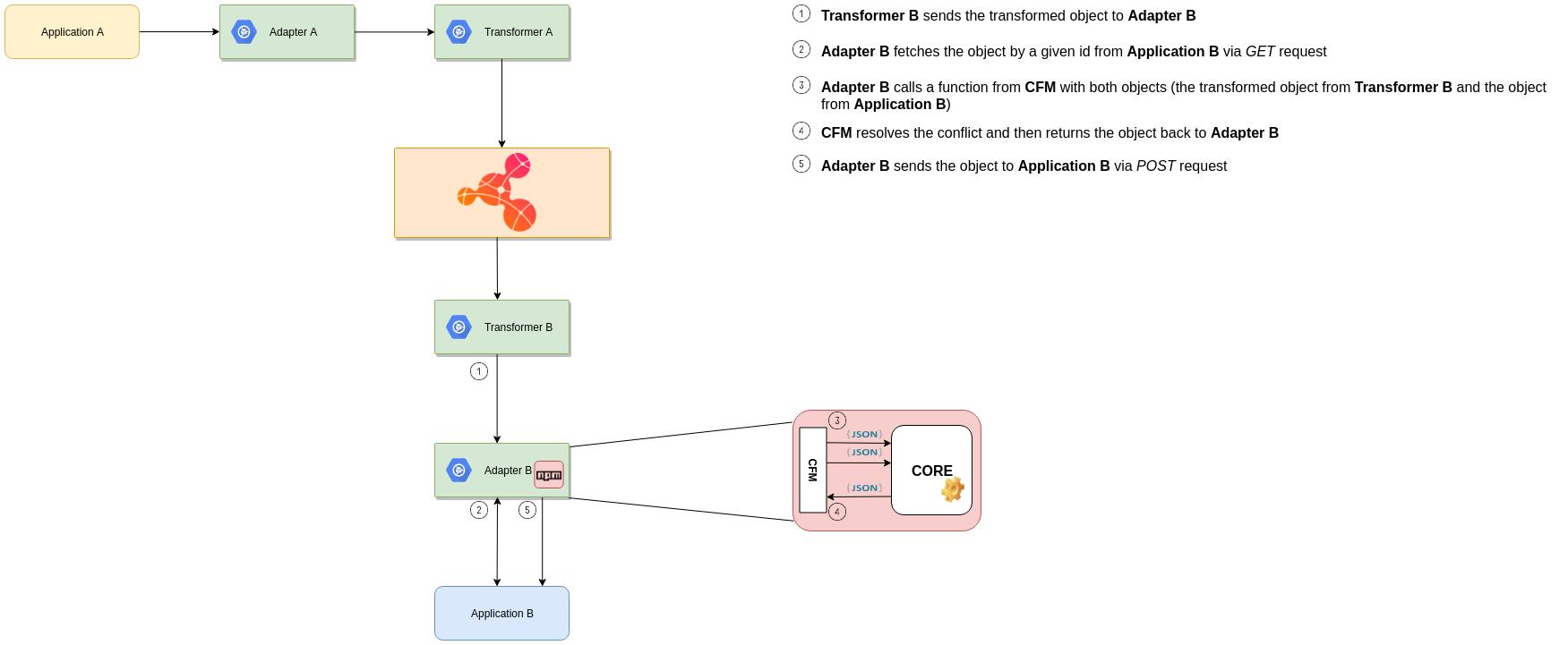 OIH-CFM workflow