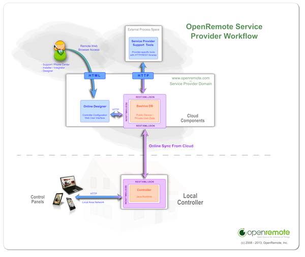 Controller Configuration - ServiceProviderControllerConfiguration_600x506