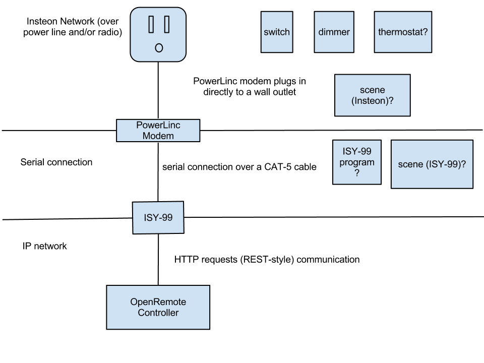 Insteon - OpenRemote ISY-99 High-Level Diagram