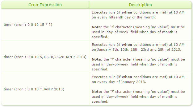Scheduled Rule Examples - Day of Month