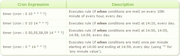 Scheduled Rule Examples - Minutes