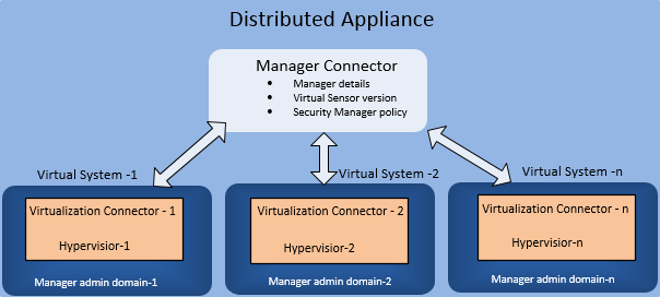 Distributed Appliance
