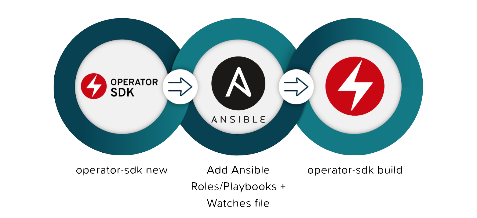 Ansible Operator Flow