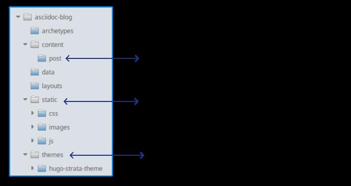 Folders Overview
