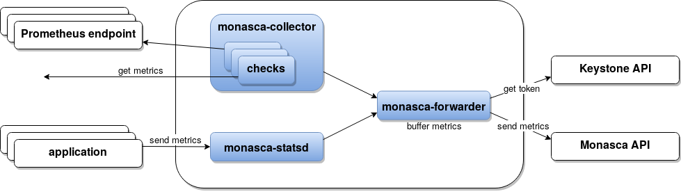 Monasca Agent Diagram