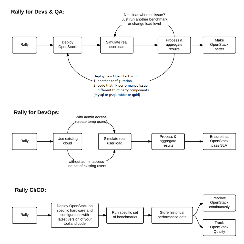 Rally Use Cases