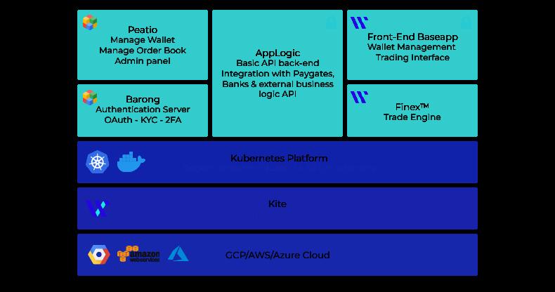 Cryptocurrency Exchange Platform overview