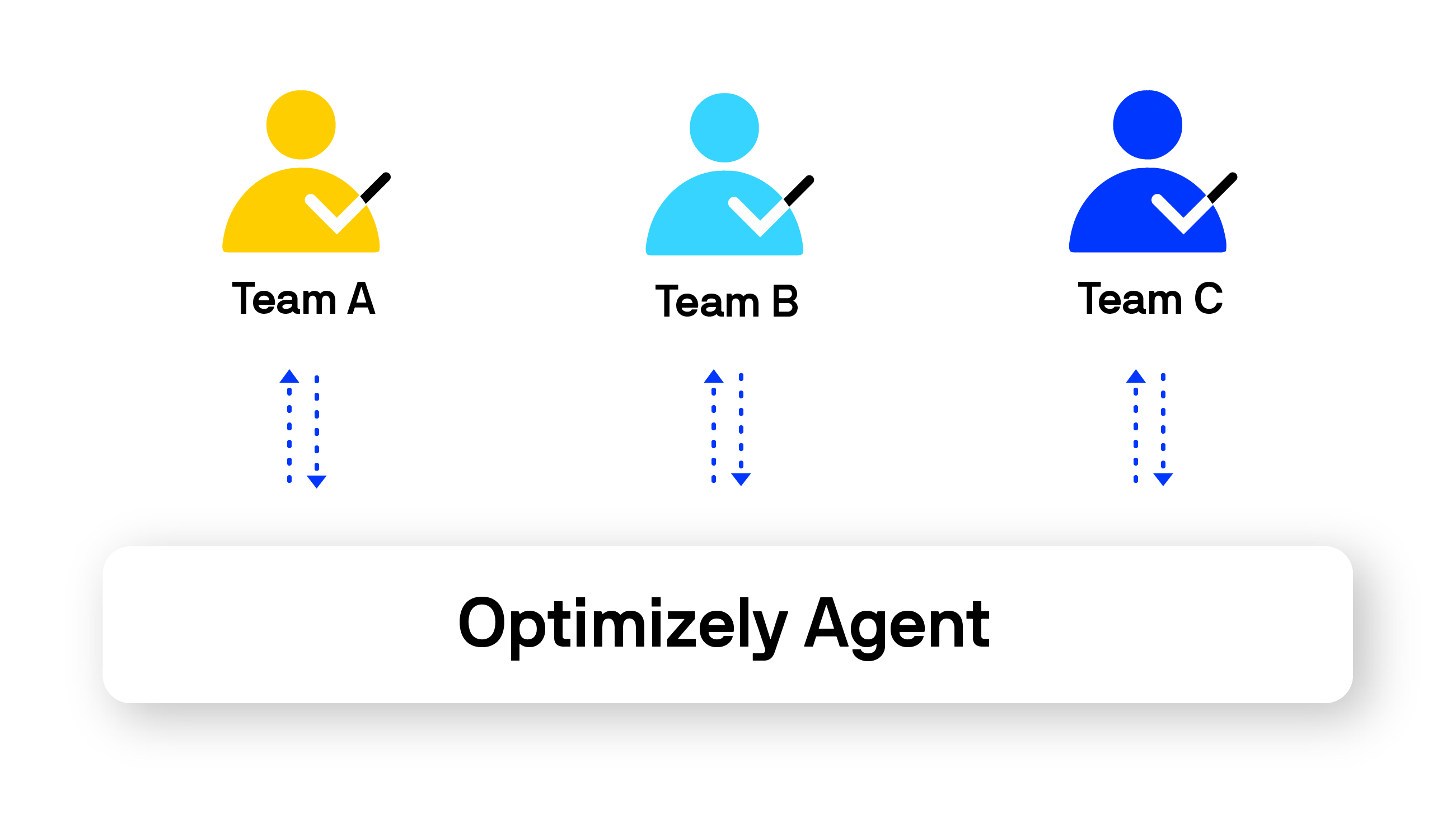 """""""A diagram showing the central and standardized access to the Optimizely Agent service across an arbitrary number of teams.\n(Click to Enlarge)"""""""