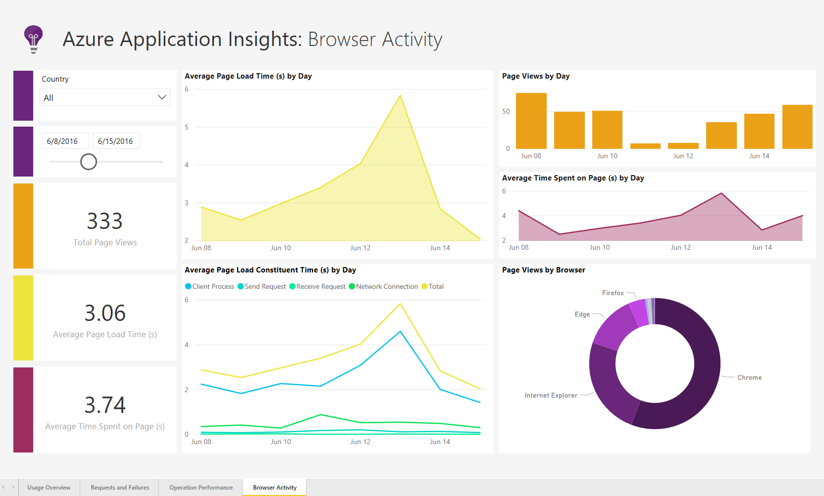 AppInsightsSolnTemplate BrowserActivity Announcing the Power BI Performance Management Solution Template for Azure Application Insights