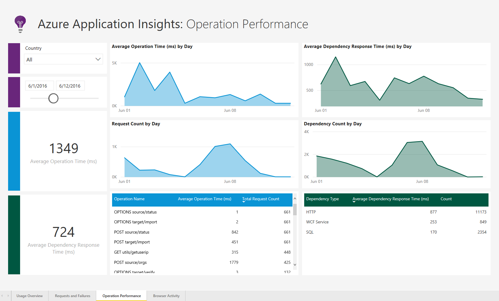 AppInsightsSolnTemplate OperationPerformance Announcing the Power BI Performance Management Solution Template for Azure Application Insights