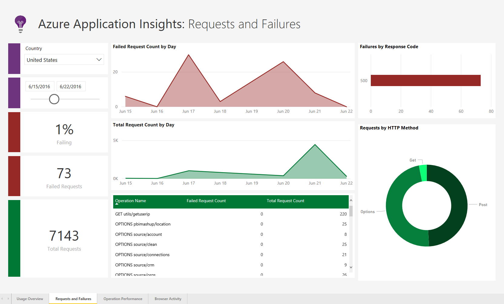 AppInsightsSolnTemplate RequestsAndFailures Announcing the Power BI Performance Management Solution Template for Azure Application Insights