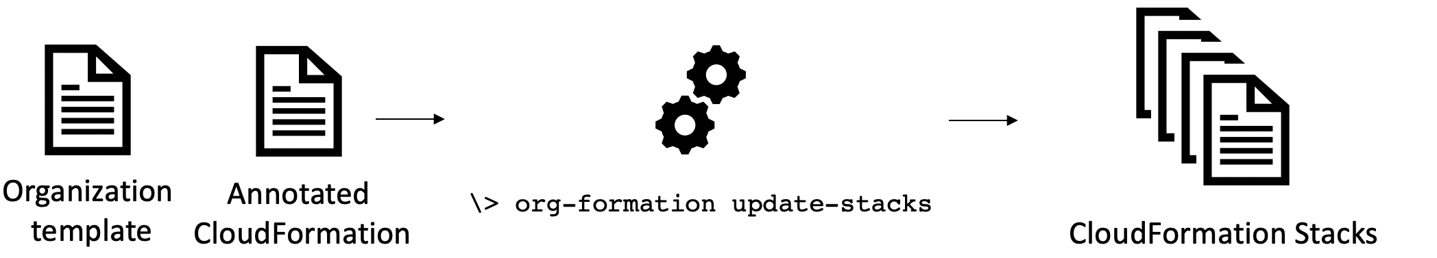 CloudFormation annotations to provision resources cross account