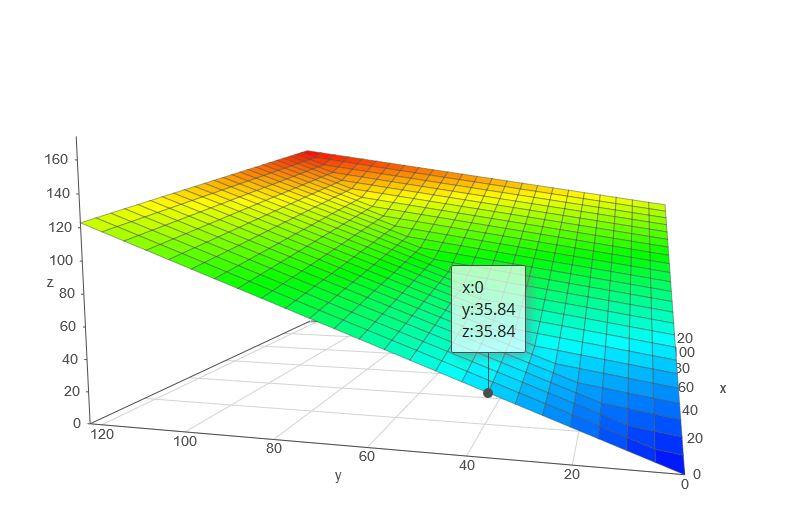 Une découverte probablement majeure pour la 3D sur Oric !! PlanApproxNorm