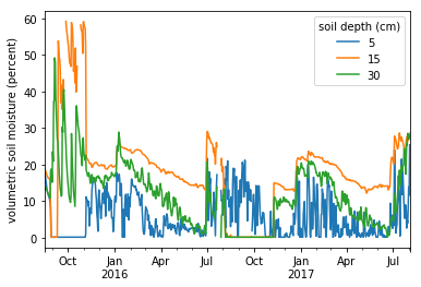 Volumetric soil moisture at various soil depths