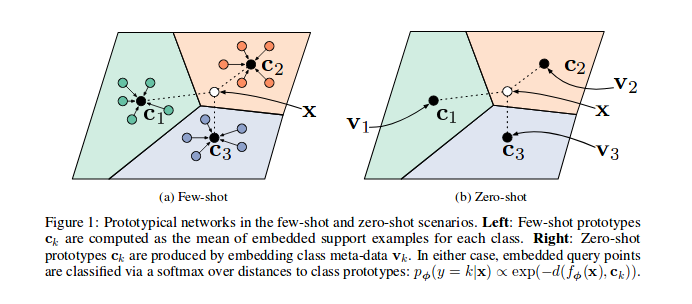 Papers With Code : Few-Shot Learning