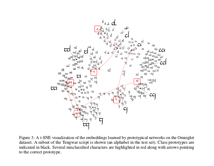 Reference Paper t-SNE