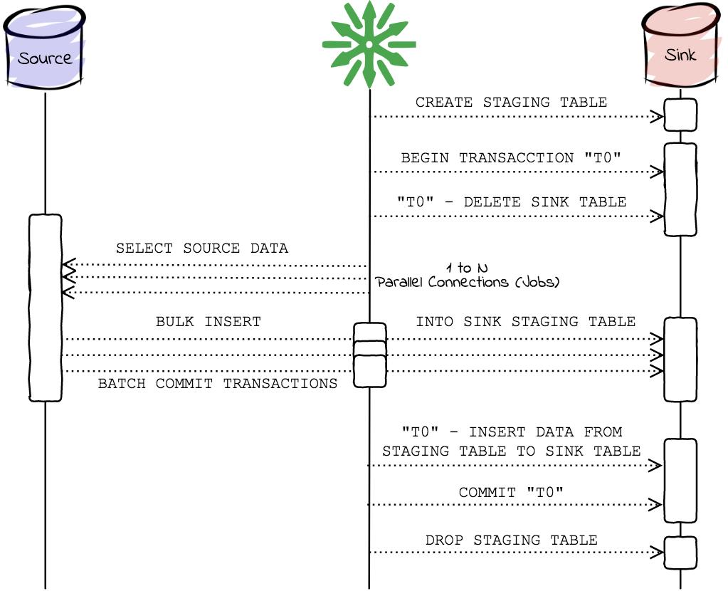 ReplicaDB Mode Complete Atomic