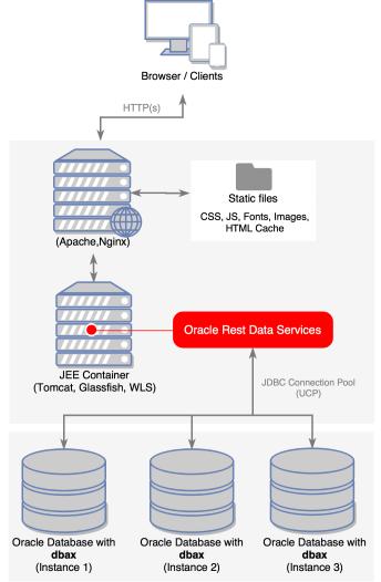 Oracle Apex Installation