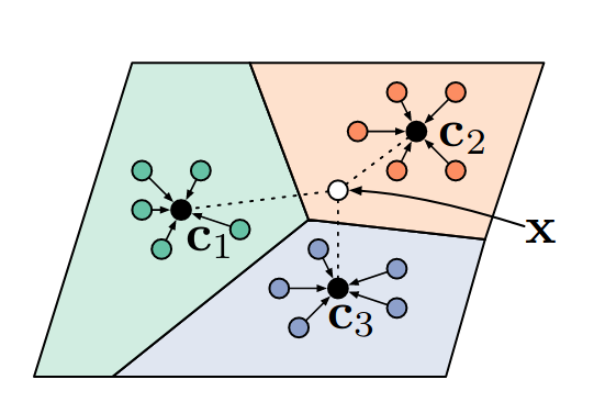 Prototypical Networks