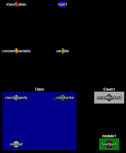 diagram of above code showing shapes and colors for each component