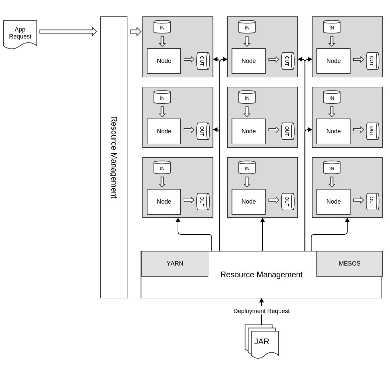 SPQR architecture overview