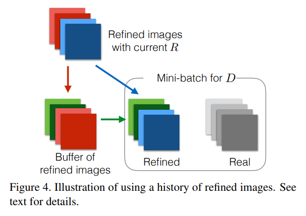 Illustration of using a history of refined images