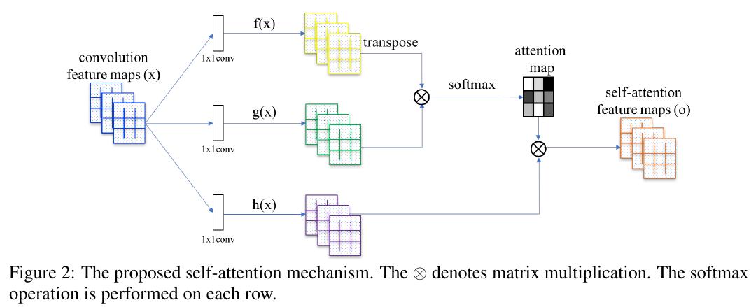 self_attention_mechanism