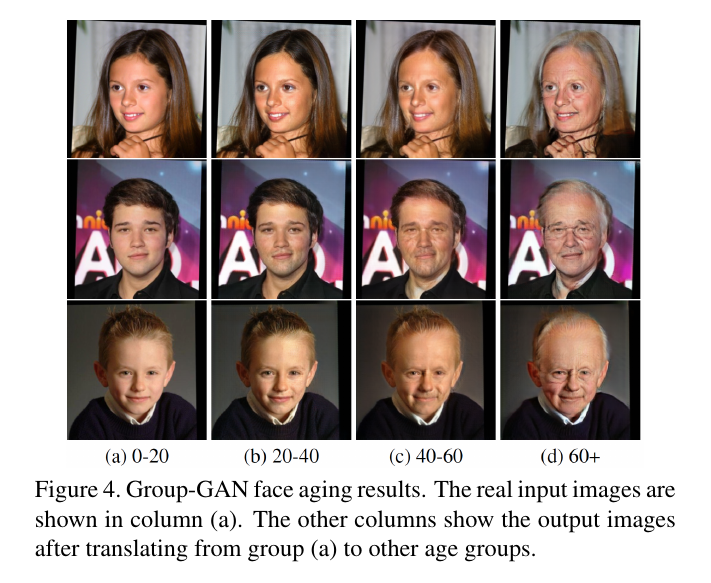 Group-GAN face aging results