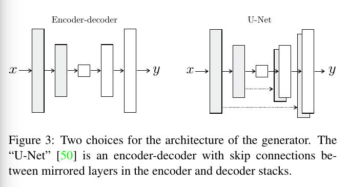 architecture_of_generator