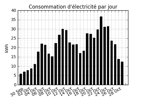 The daily consumption graph generated by the script