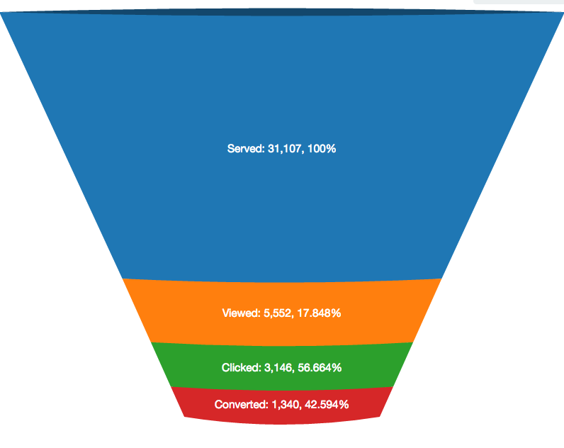 Binary options funnel