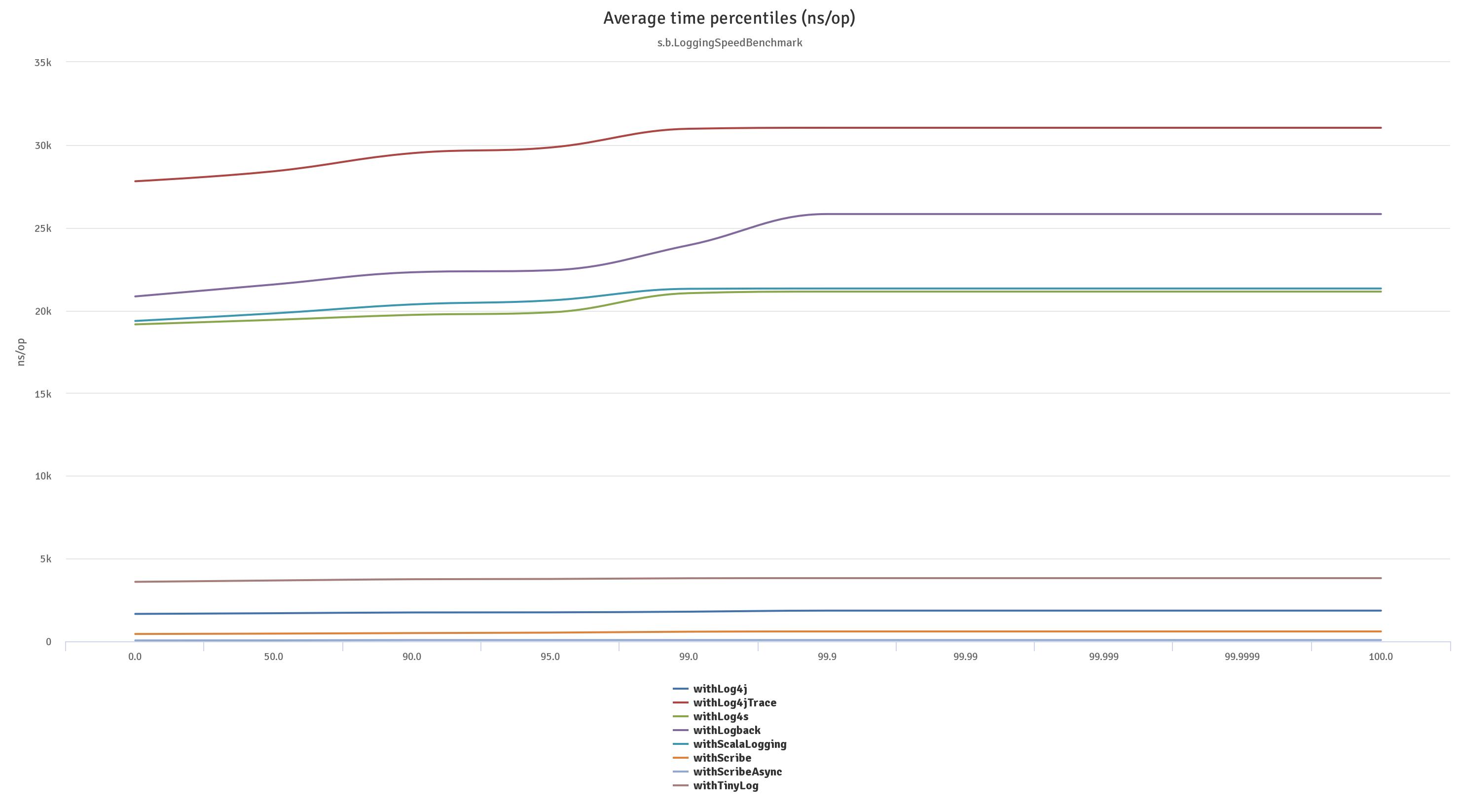 All Frameworks Chart