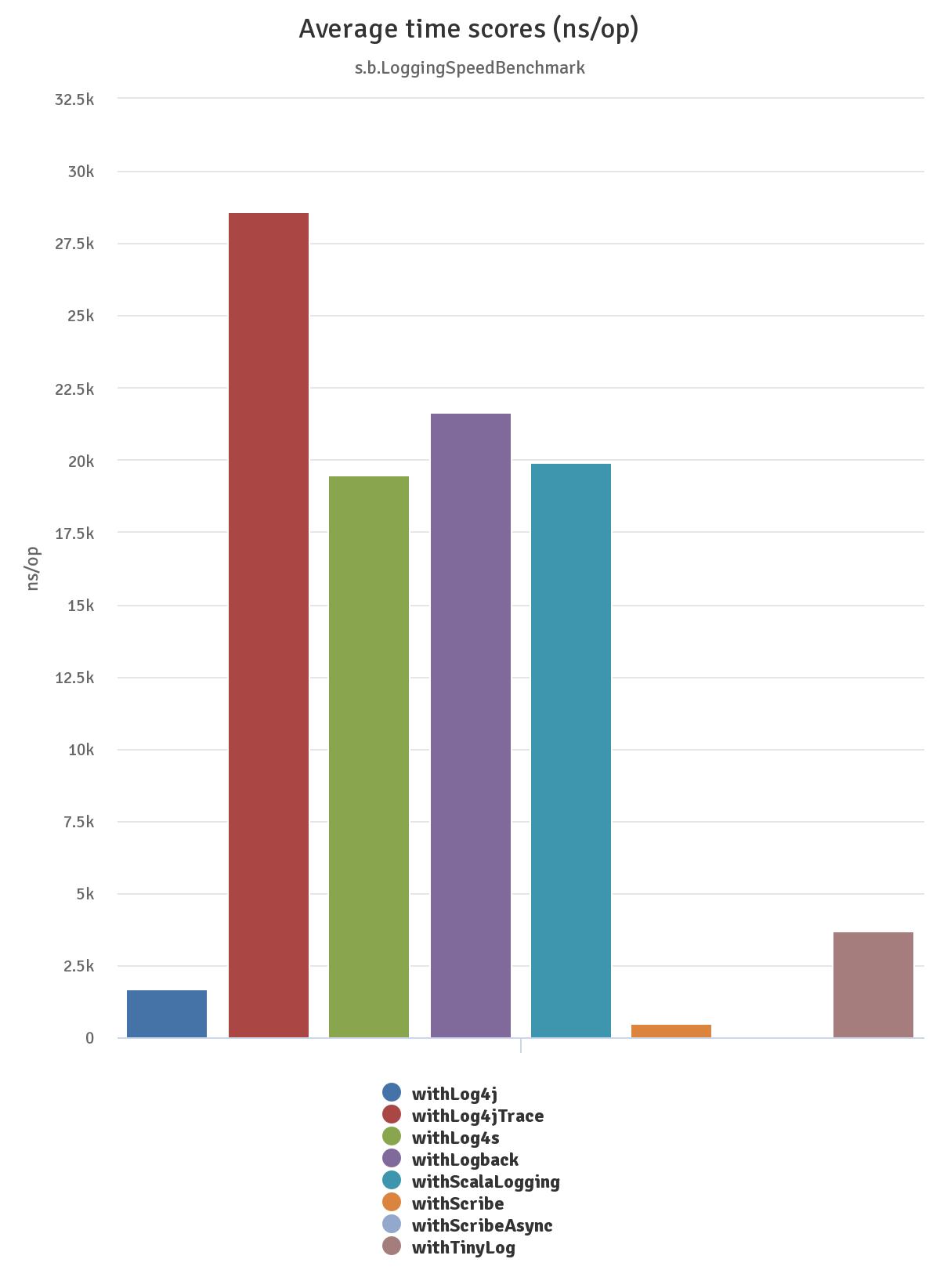All Frameworks Graph