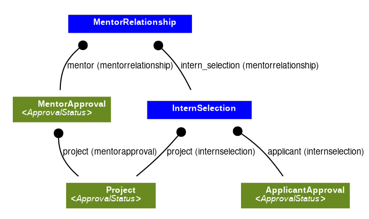 An InternSelection is related to a MentorApproval through a MentorRelationship