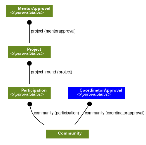 A CoordinatorApproval has a foreign key to a Community.