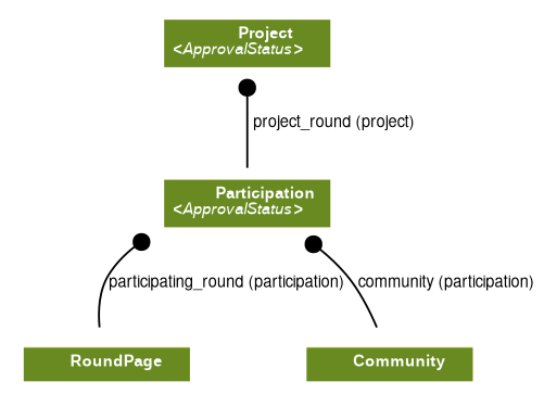 A Participation is related to a Community and a RoundPage. A Project is related to a Participation.