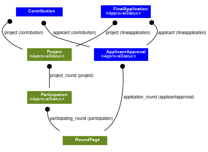 Diagram showing the relationship from a RoundPage through a Project to a Contribution, then an ApplicationApproval, to a FinalApplication