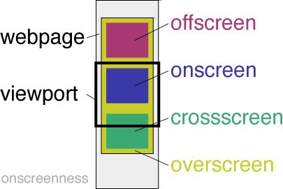 onscreenness classes