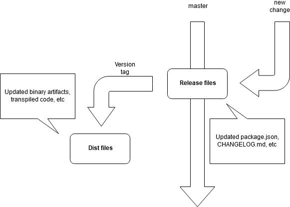 Example flow diagram