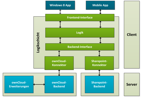 Owncloudarchive windows8 a windows 8 client by for Windows 8 architecture