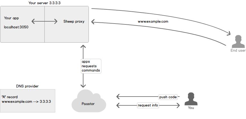 diagram of paastor setup