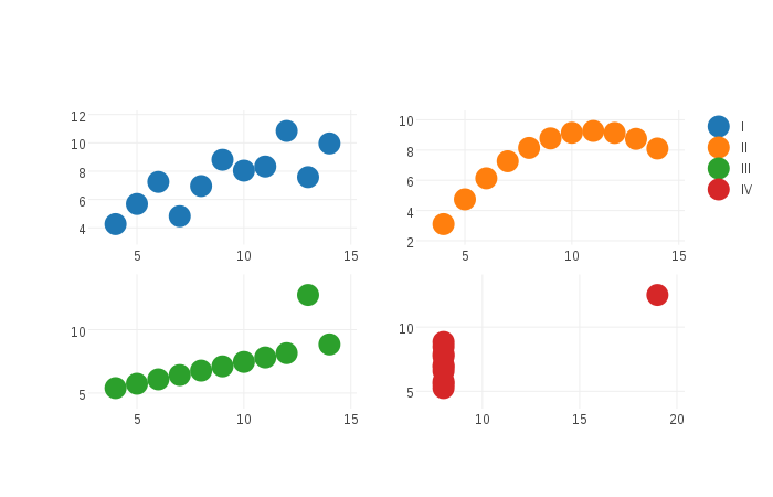 Anscombe's quartet plotted with plotly