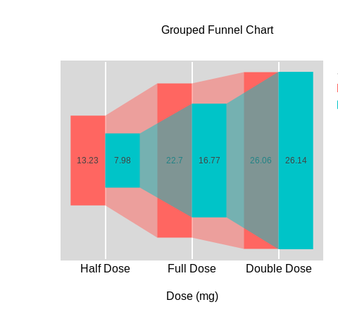 Chart::Plotly::Trace::Funnel - Visualize stages in a process using