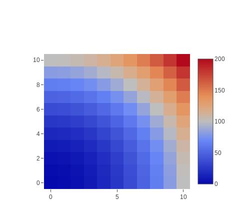 Chart::Plotly::Trace::Heatmap - The data that describes the heatmap