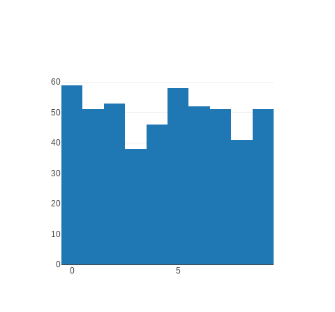 Chart::Plotly::Trace::Histogram - The sample data from which