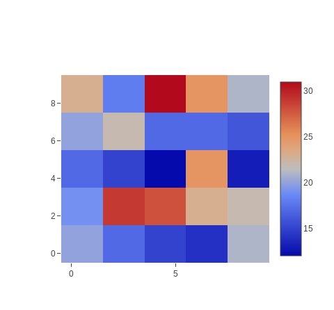 Chart::Plotly::Trace::Histogram2d - The sample data from which