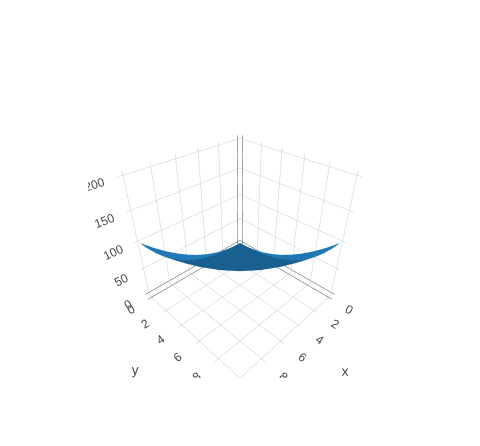 Chart::Plotly::Trace::Mesh3d - Draws sets of triangles with