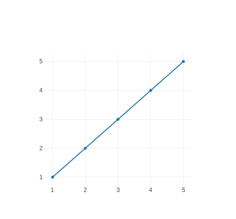 Chart::Plotly::Trace::Scatter - The scatter trace type encompasses
