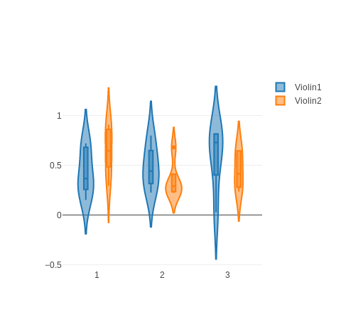 Chart::Plotly::Trace::Violin - In vertical (horizontal